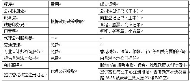 注册香港公司全套资料及办理流程